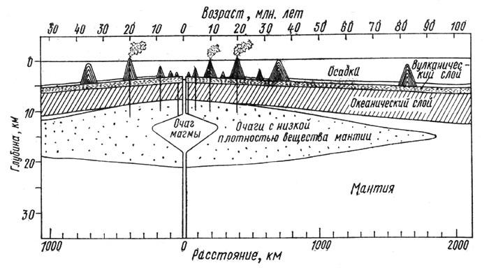 Схема разрастания